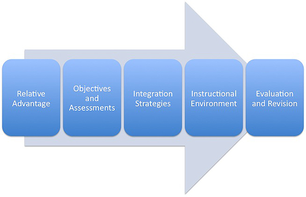 Technology-Infused Lesson Plans: Find the Relative Advantage