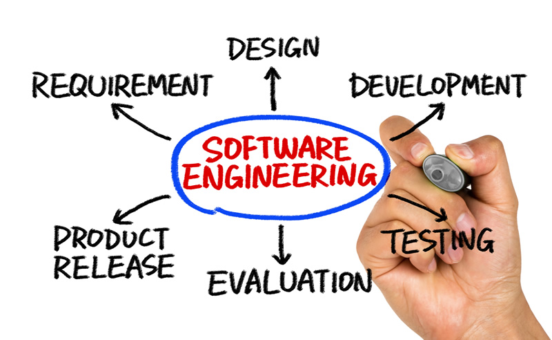 Design the Best Software Implementation Practices