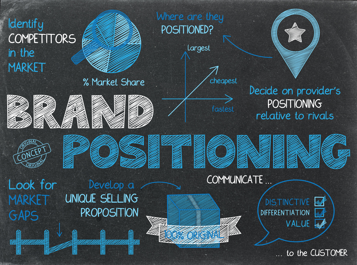How Branding Gains Customers For Your Business